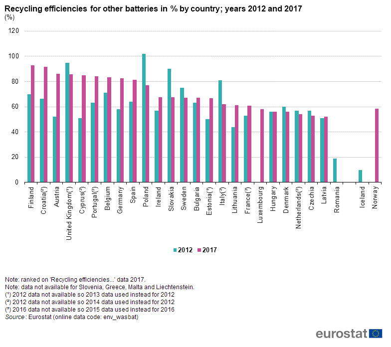 File:F4 Recycling efficiencies for other batteries in % by country; years 2012 and 2017 (%).png