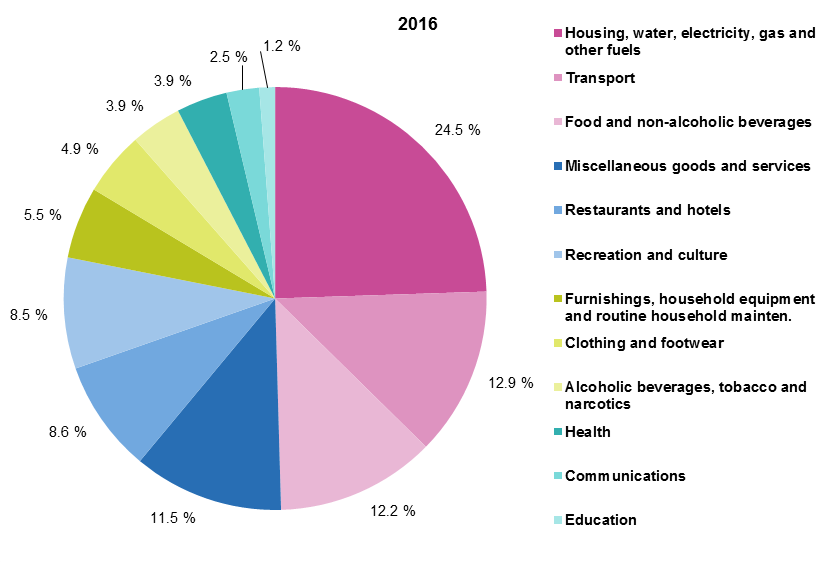 Household Consumption By Purpose Statistics Explained