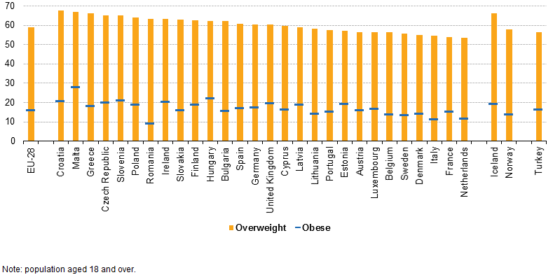 File:Proportion of overweight and of obese men, 2014.png
