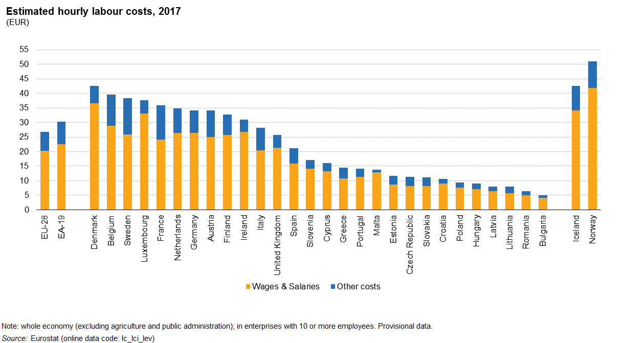 wages rate in india