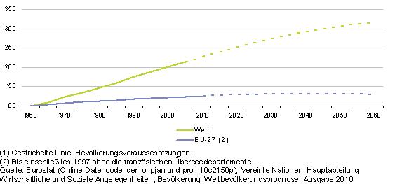 steigendes gesundheitsbewusstsein statistik