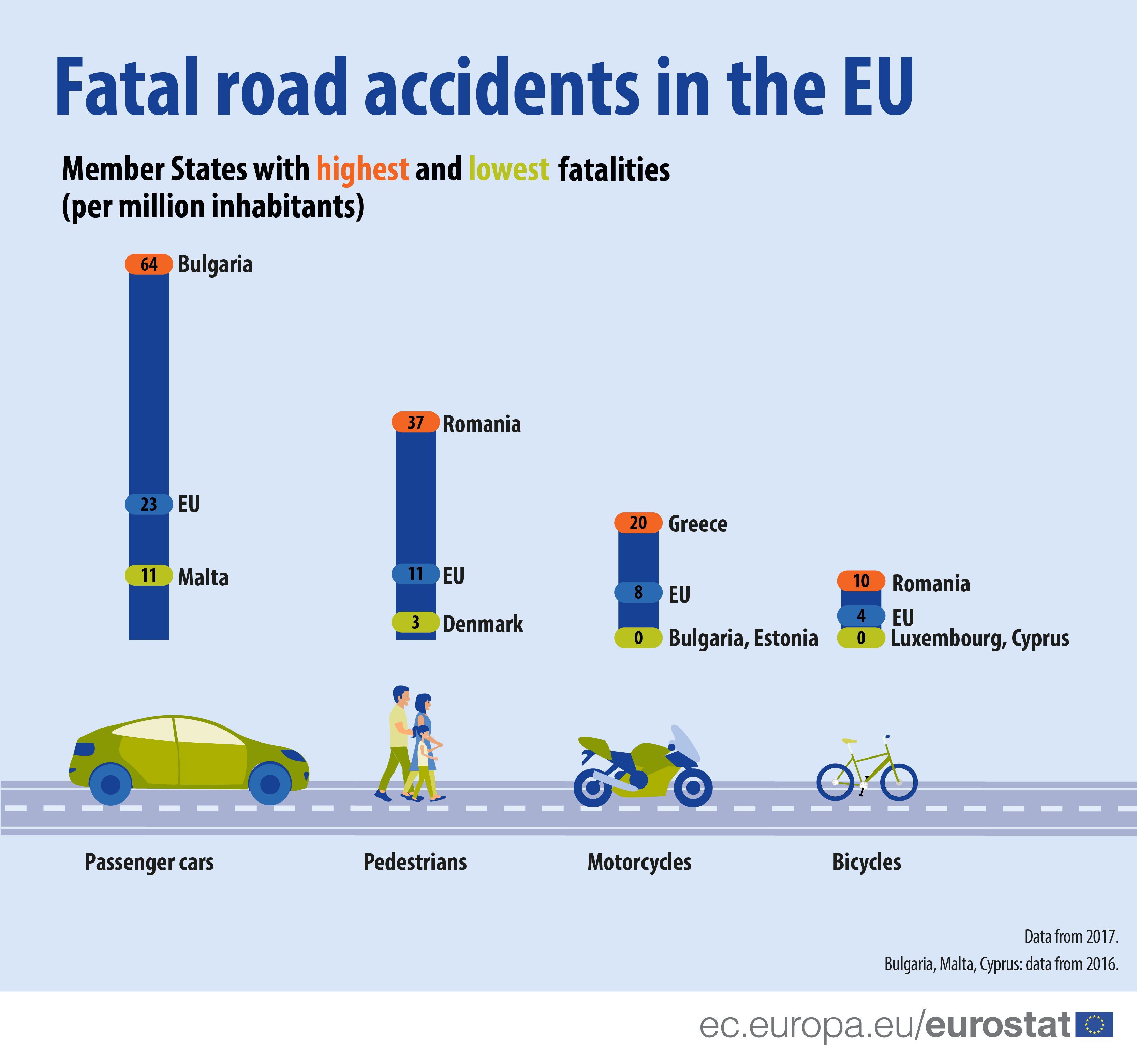 Road Accident Fatalities Statistics By Type Of Vehicle