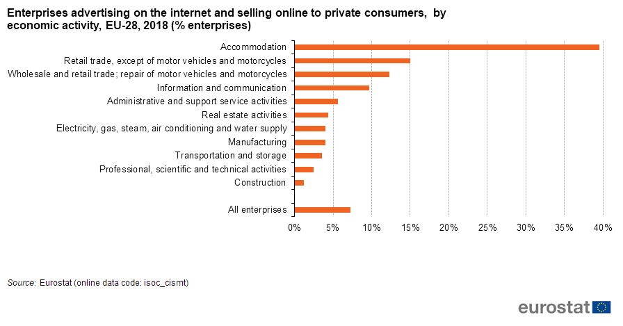 Internet Advertising Of Businesses Statistics On Usage Of