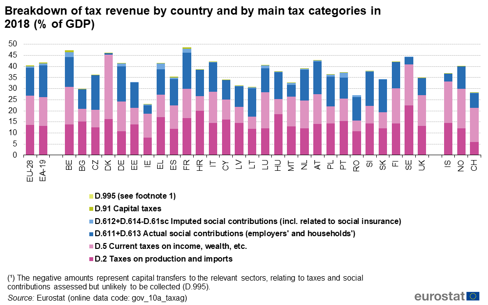 Tax revenue statistics - Statistics Explained