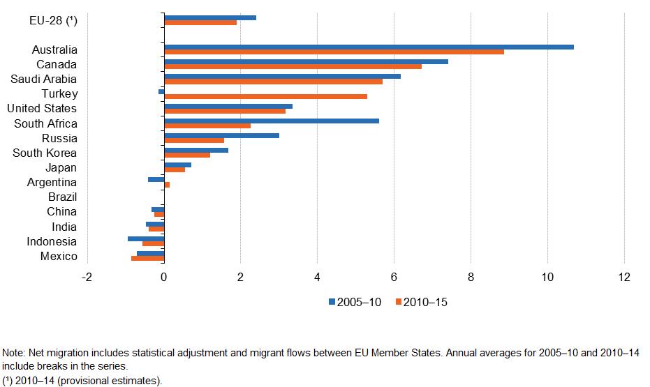eurostat statistics explained index. Migration and migrant population statistics da