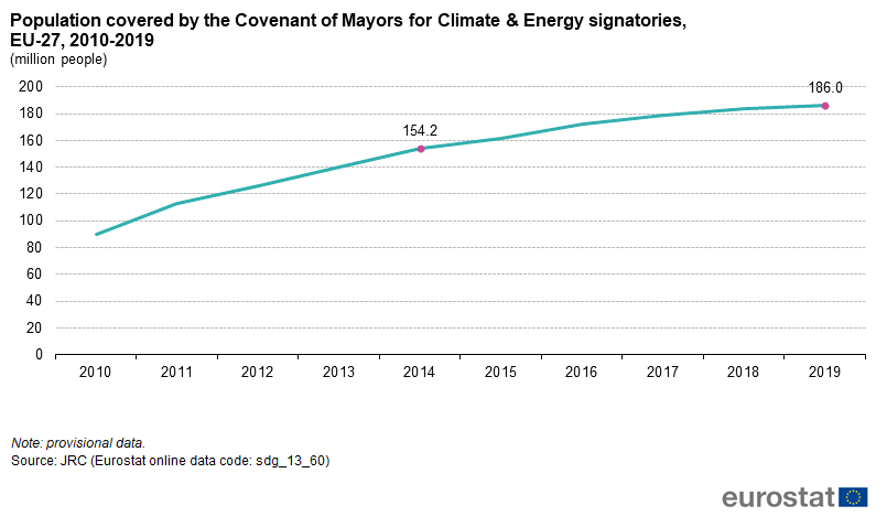 File:Population covered by the Covenant of Mayors for Climate & Energy signatories, EU-27, 2010-2019 (million people).png