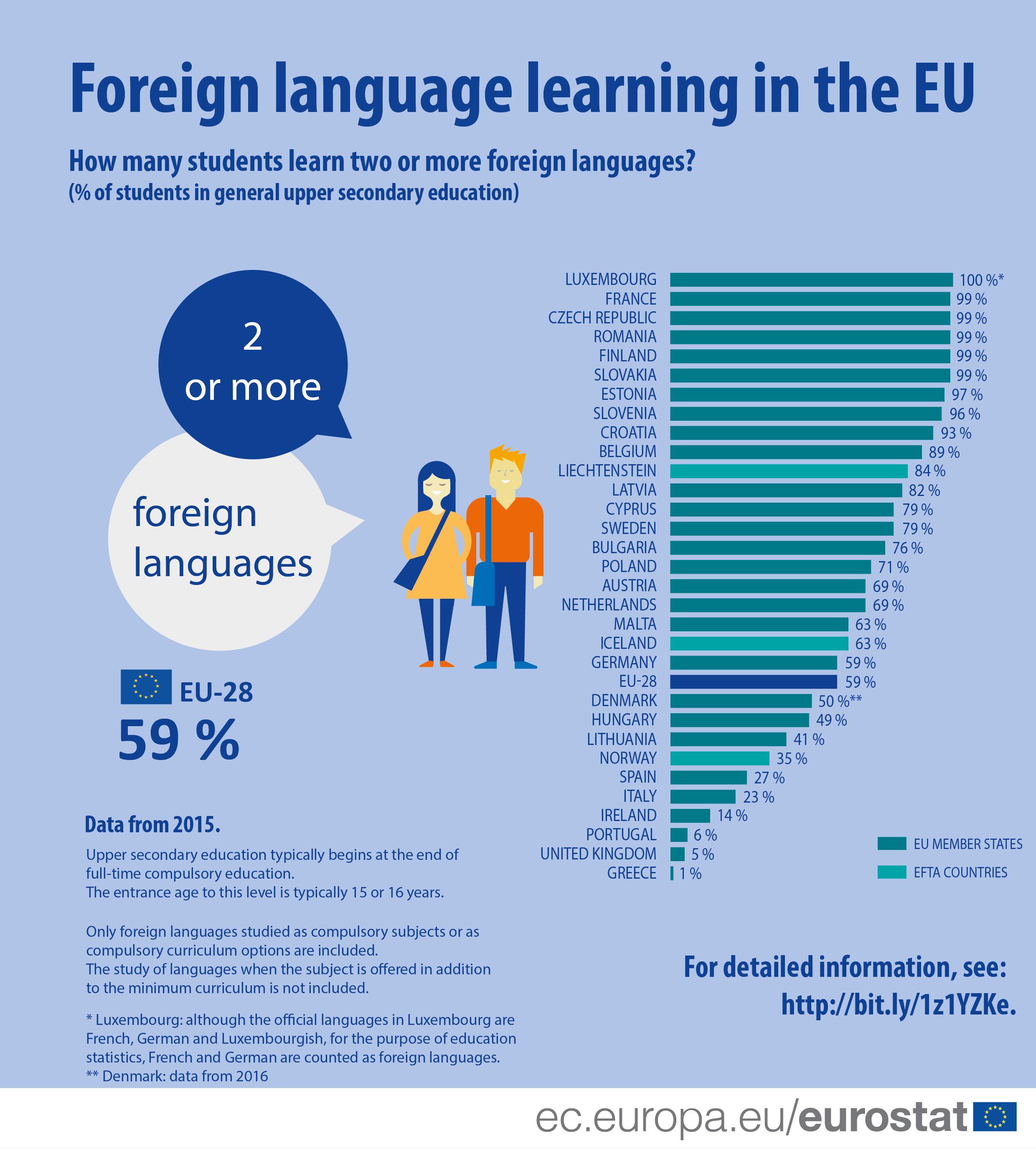 a data learn the language | The Mercury Program