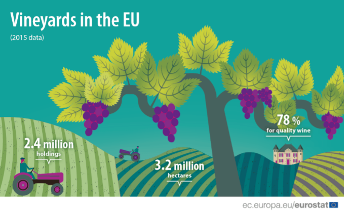 Vineyards in the EU - statistics.png
