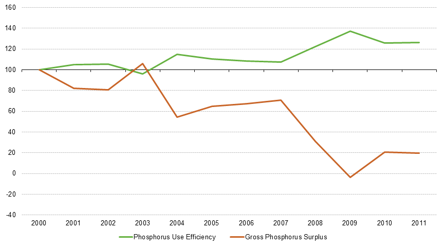 File:Evolution of Gross Phosphorus Surplus and Phosphorus Use Efficiency, EU-28, NO and CH, 2000–11.png