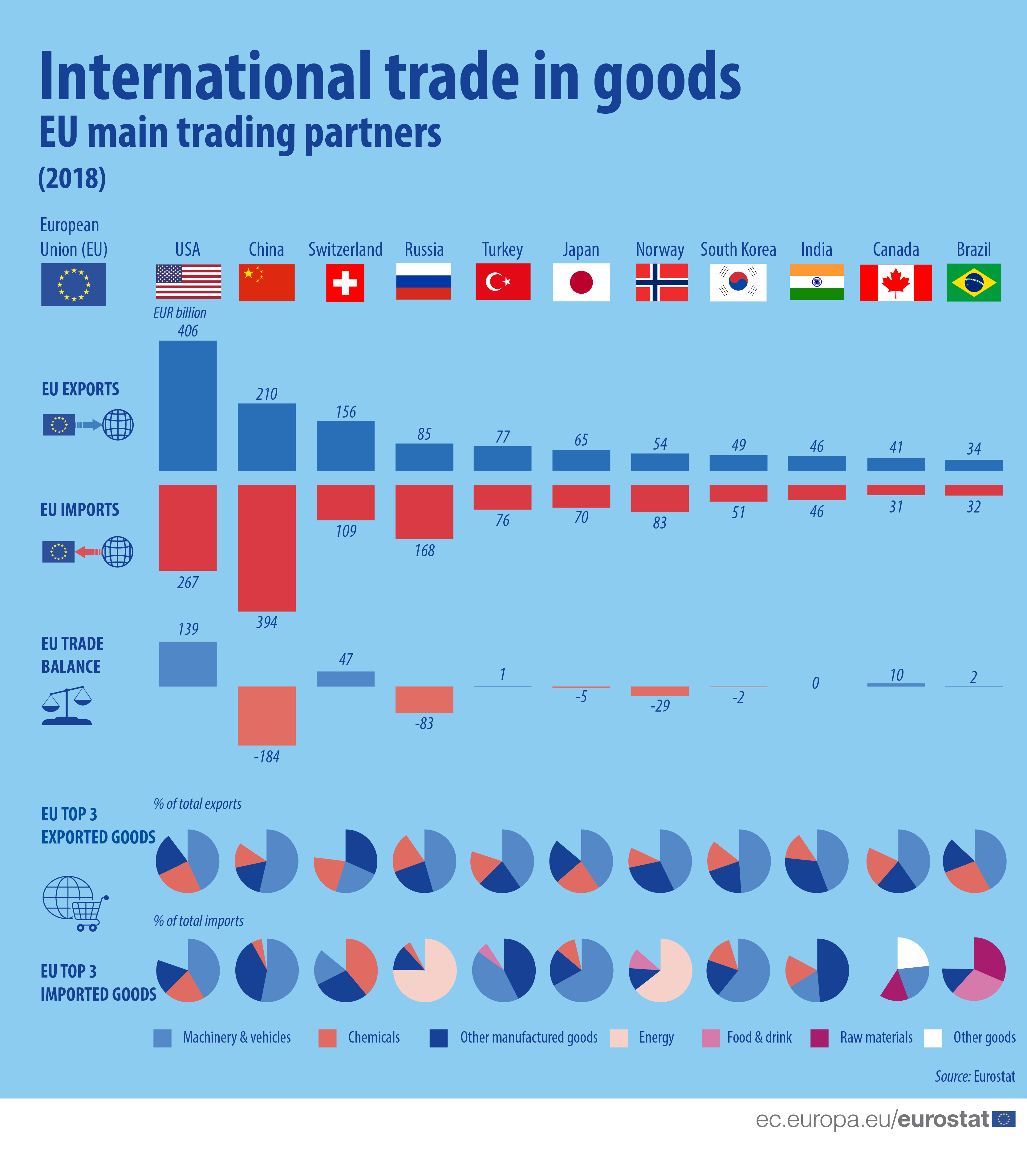 File:Int trade 2018 data.jpg