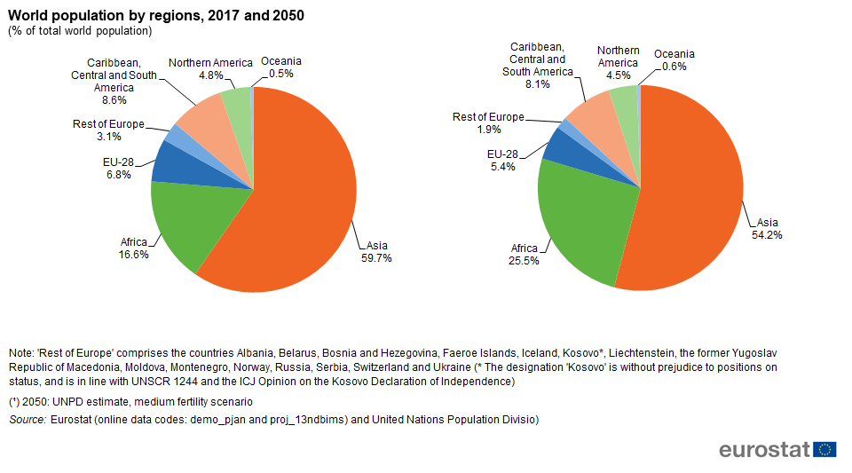 Total Population Of World >> File World Population By Regions 2017 And 2050 Of Total