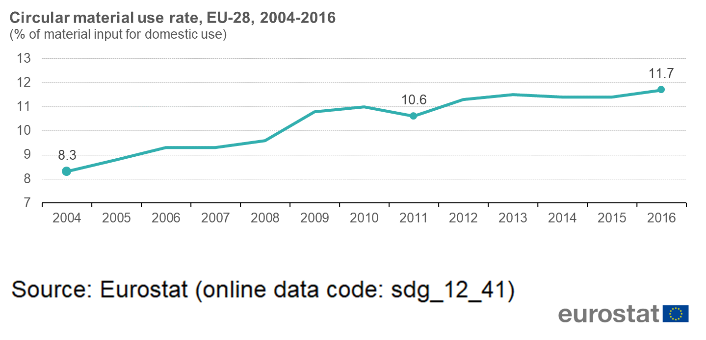 File:Circular material use rate, EU-28, 2004-2016 (% of material
