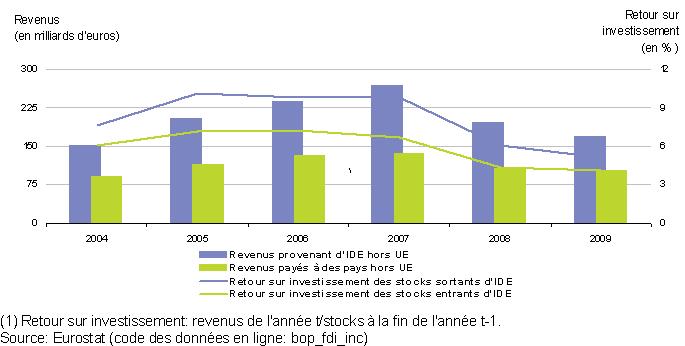 Les Investissements Directs Etrangers Statistics Explained