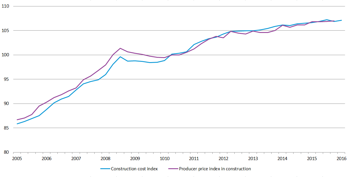 File:EU28 Quarterly construction cost and producer prices Q1-2005-Q1