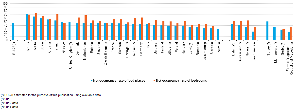 File Net Occupancy Rates Of Bedrooms And Bed Places In Hotels Similar Accommodation Elishments