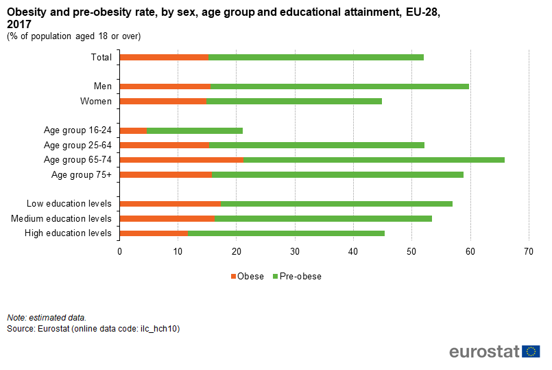 File:Obesity and pre-obesity rate, by sex, age group and educational