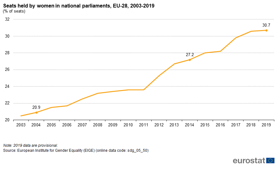File:Seats held by women in national parliaments, EU-28