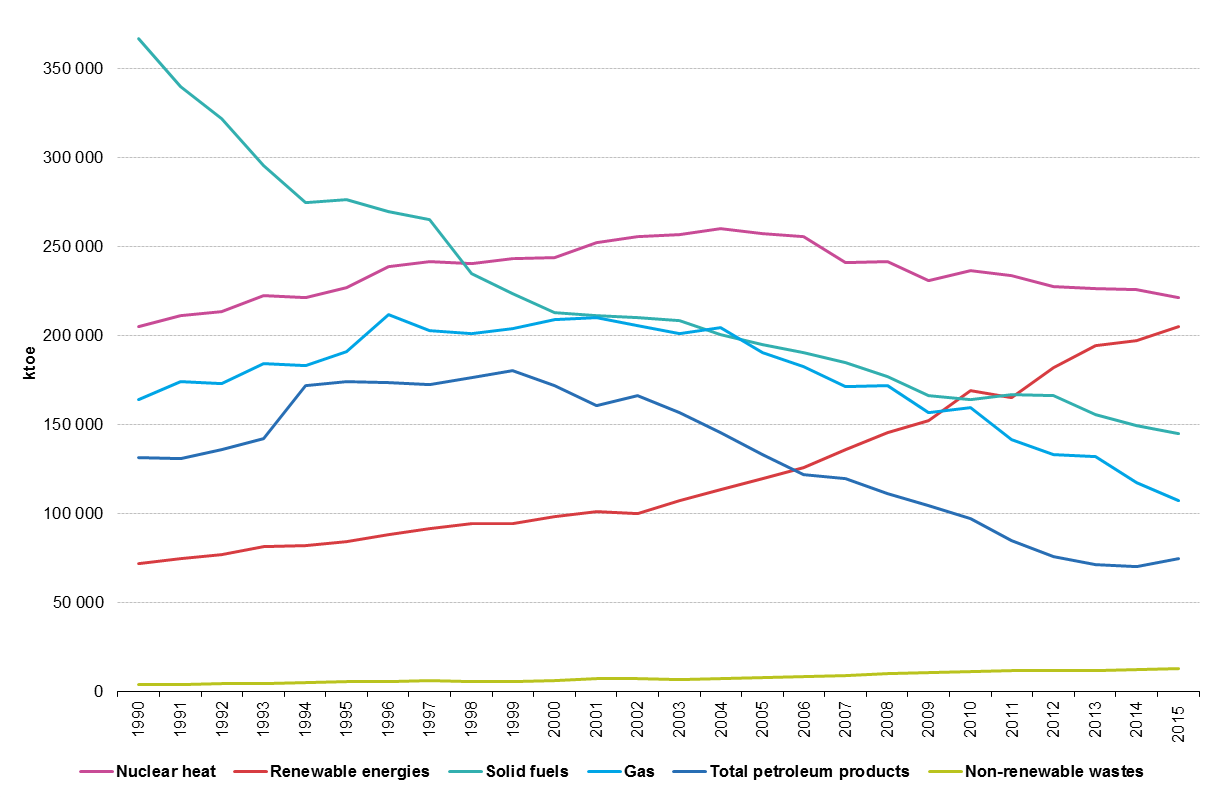 Energy trends - Statistics Explained