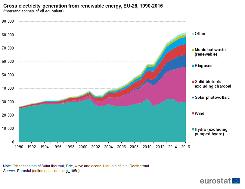 File:Gross electricity generation from renewable energy, EU-28, 1990-2016 (thousand tonnes of oil equivalent).png
