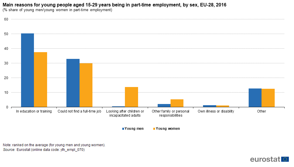 Being Young In Europe Today - Labour Market - Access And Participation - Statistics -6063