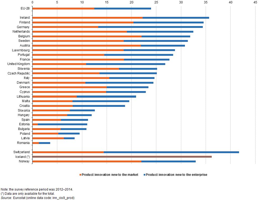 Udział przedsiębiorstw innowacyjnych w UE wg Eurostat