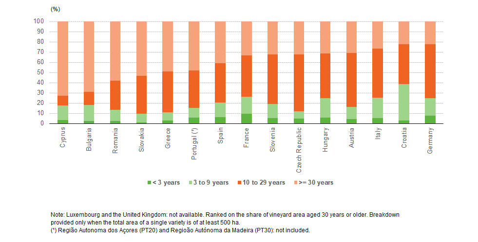 File:Area of main varieties by age group, 2015.png