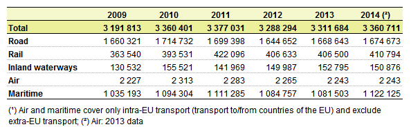 File:Freight transport performance in the EU-28 tkm.png