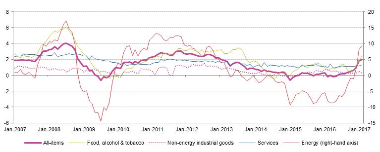 Archivo: la inflación anual de la zona del euro y sus principales componentes, enero 2007-febrero 2017-f.png