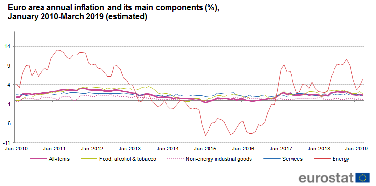 File:Euro area annual inflation and its main components (%), January 2010-March 2019-estimated.png