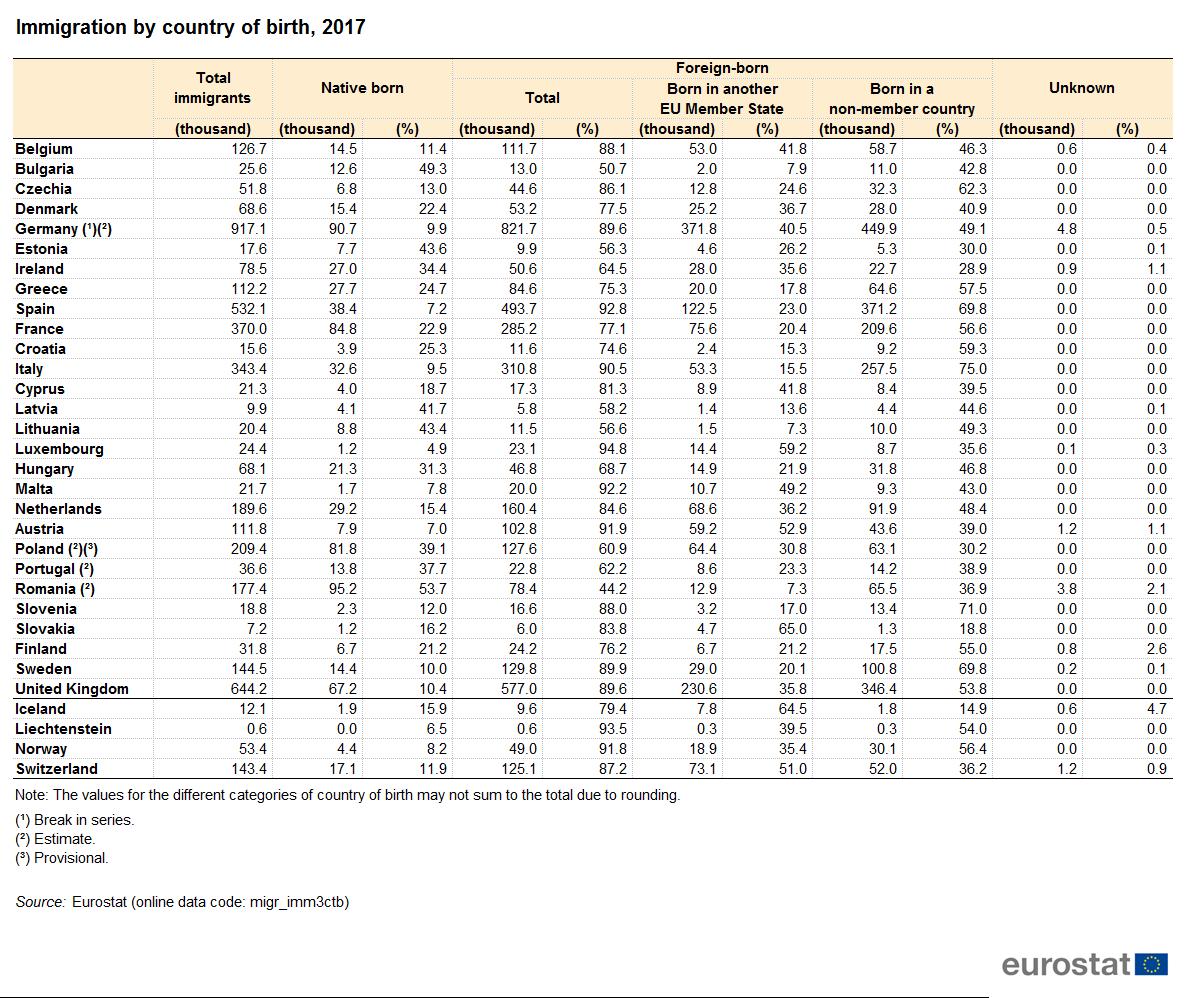 Fine Migration And Migrant Population Statistics Statistics Interior Design Ideas Gentotryabchikinfo