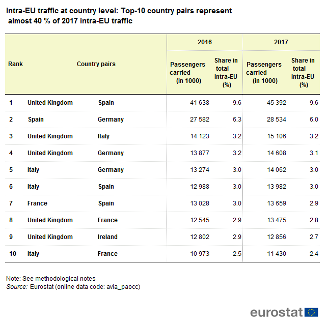 File:Intra-EU traffic at country level Top-10 country pairs represent almost 40 % of 2017 intra-EU traffic.png