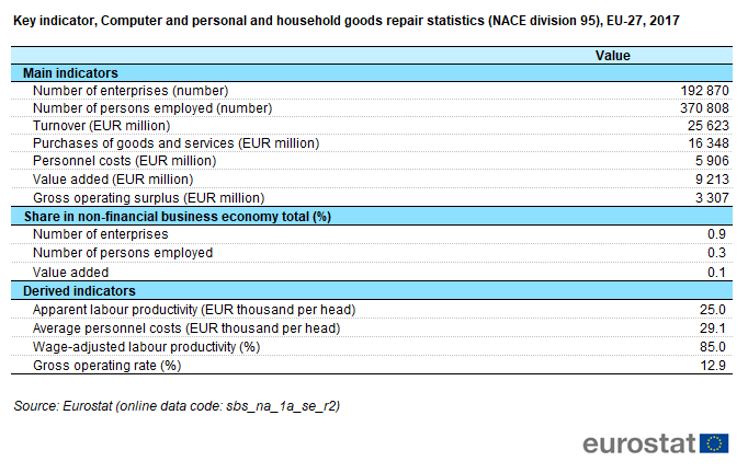 File:T1 Key indicators, Computer and personal and household goods repair statistics (NACE division 95), EU-27, 2017.png