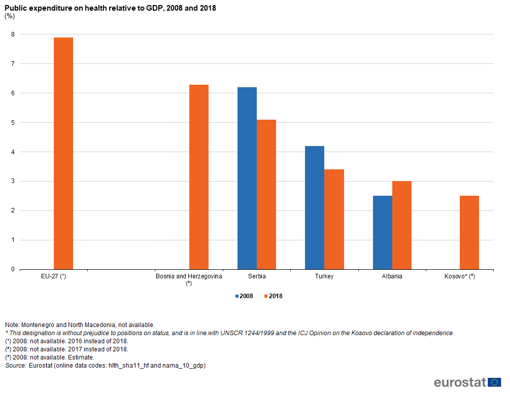 File:Public expenditure on health relative to GDP, 2008 and 2018 (%) CPC20.png