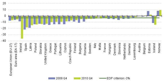 File:Government deficit, net borrowing and lending as a percentage of GDP (%)), 2010 1.png