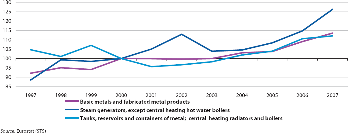 File:Manufacture of boilers Index of production, EU-27 (2000=100 ...