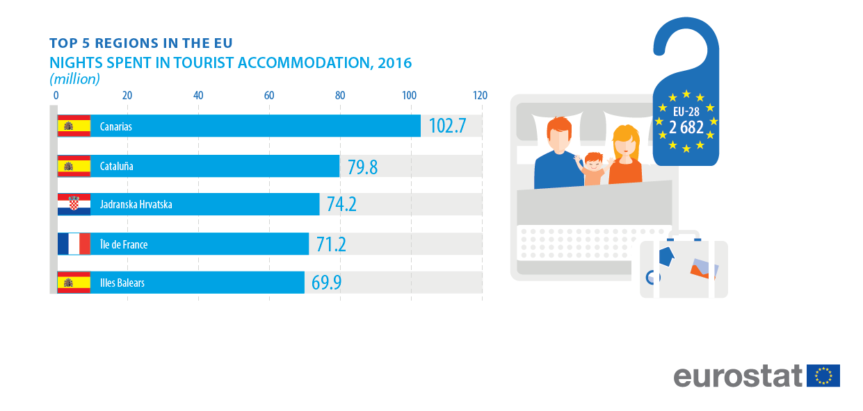 Tourism statistics at regional level - Statistics Explained