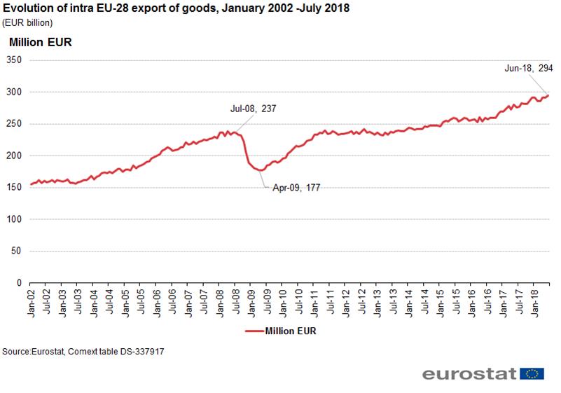 Intra-EU trade in goods - recent trends - Statistics Explained