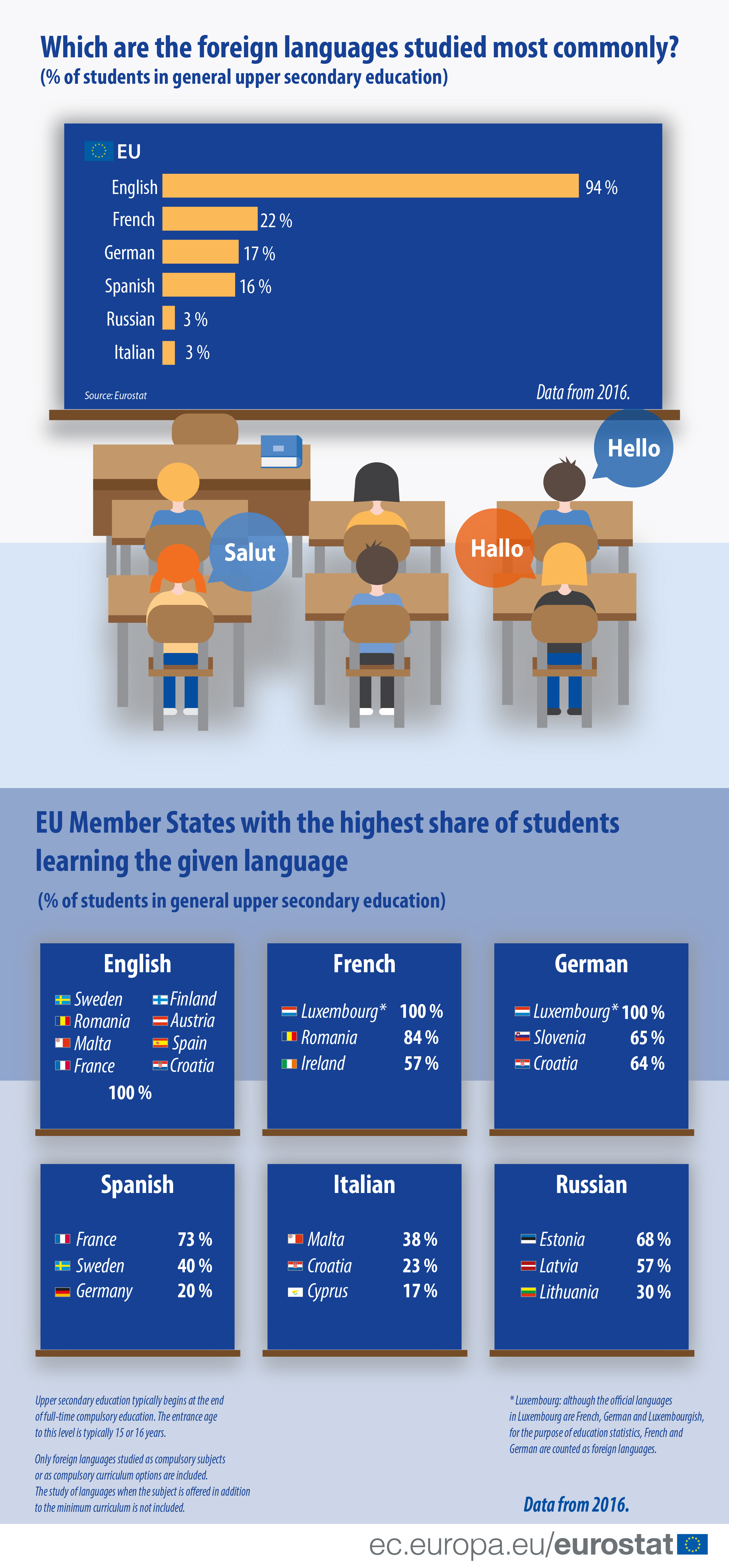 Foreign language learning in the EU, 2016 ET18.jpg