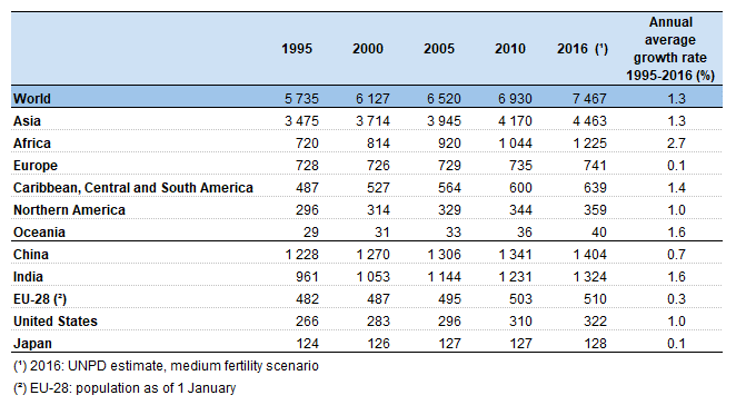 File:World population (mid-year) (million), 1995-2016.png