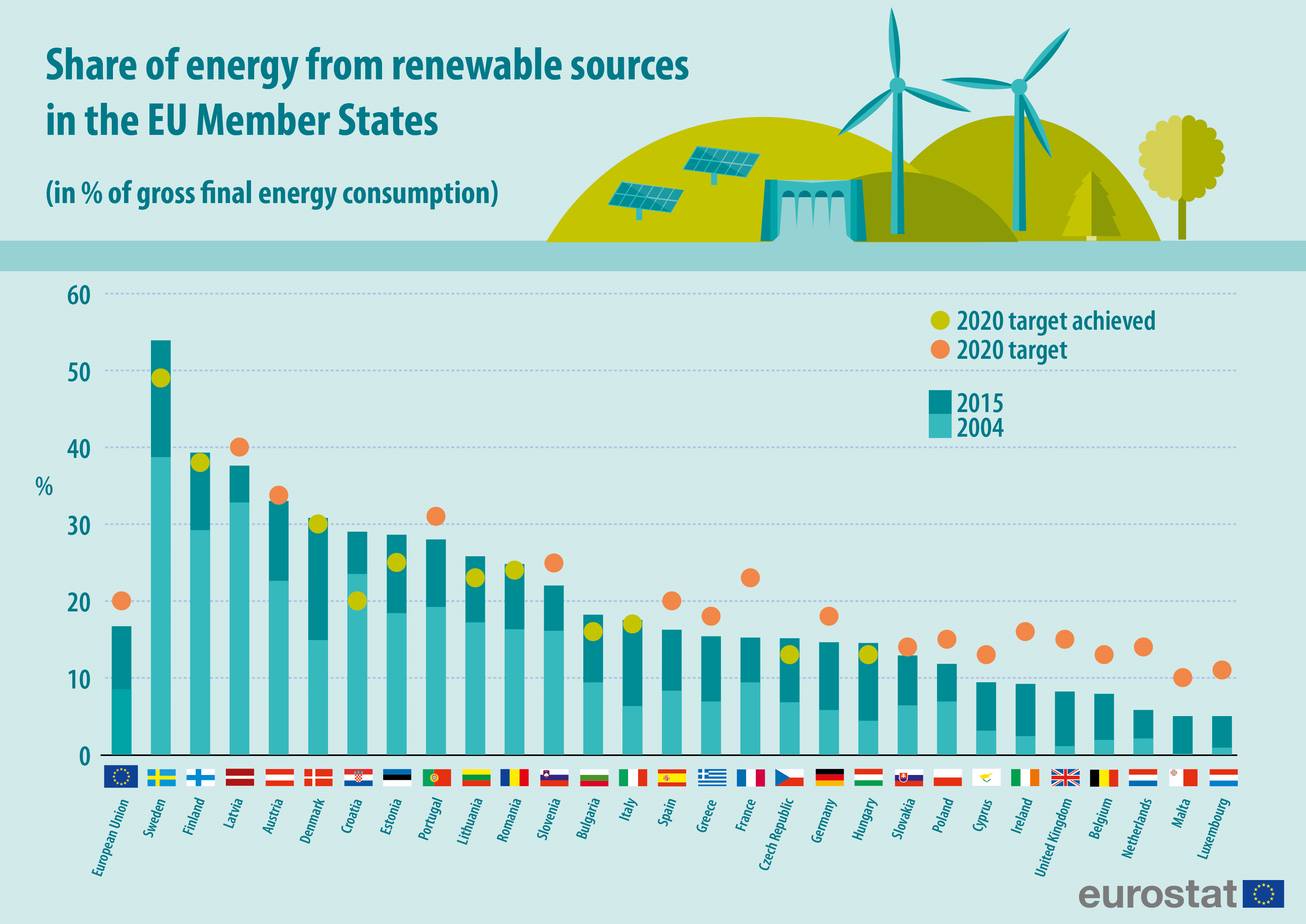 Archiveenergy from renewable sources statistics explained ccuart Images