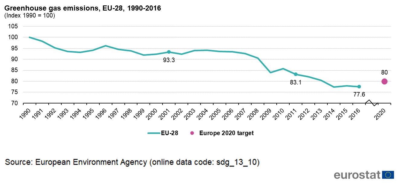 067247cd69cb88 SDG 13 - Climate action - Statistics Explained