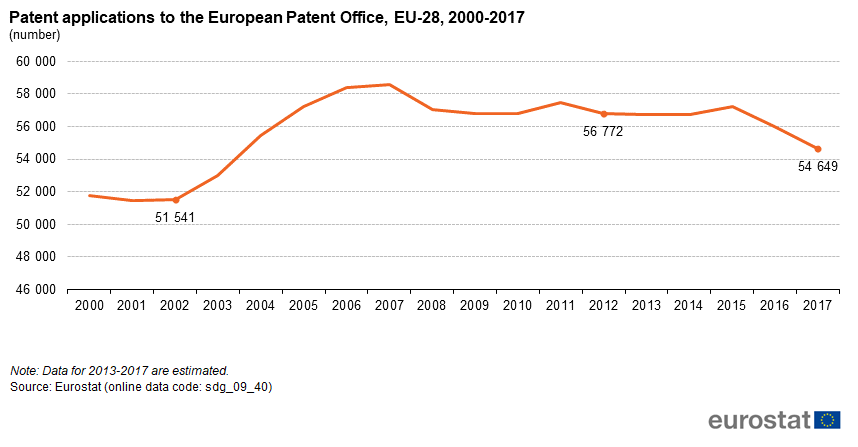 File:Patent applications to the European Patent Office, EU-28, 2000