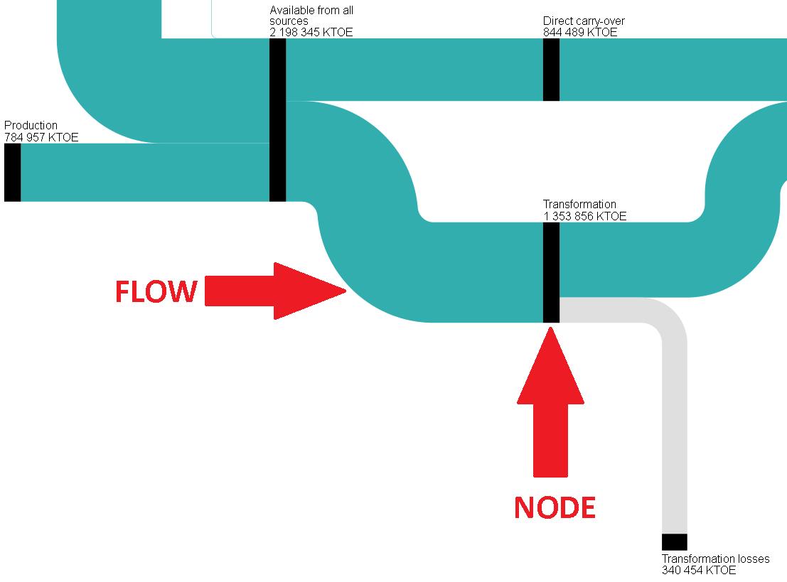 Sankey diagram javafx information of wiring diagram sankey diagrams for energy balance statistics explained rh ec europa eu sankey diagram javascript tutorial sankey ccuart Images