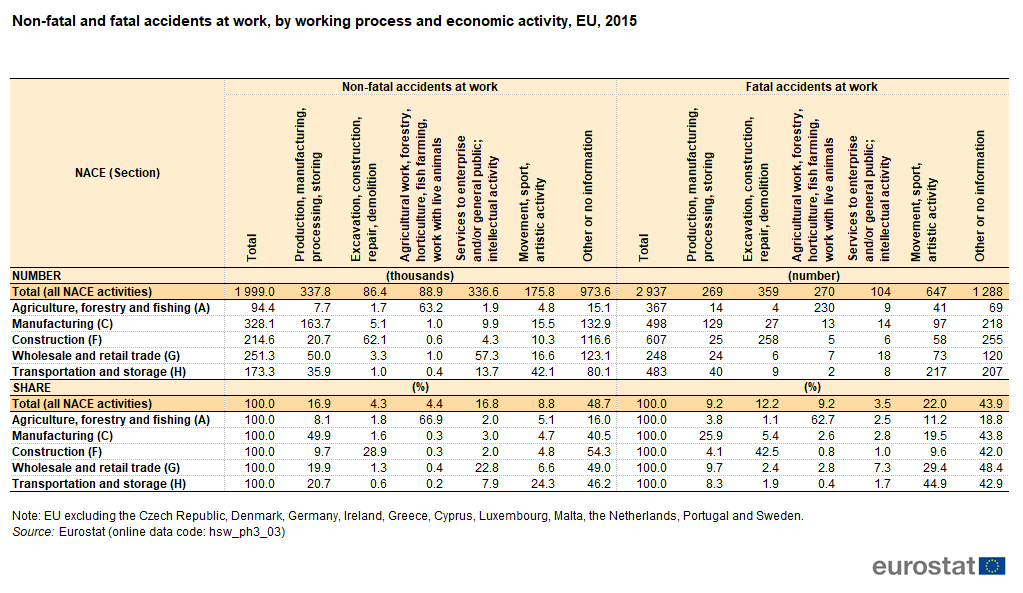 File:Non-fatal and fatal accidents at work, by working