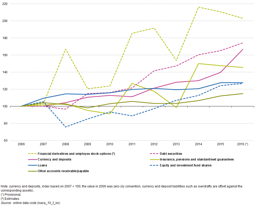 Figure 6: Developments for financial liabilities of non-financial  corporations by financial instrument, EU-28, 2006-2016 (index, 2006 = 100)