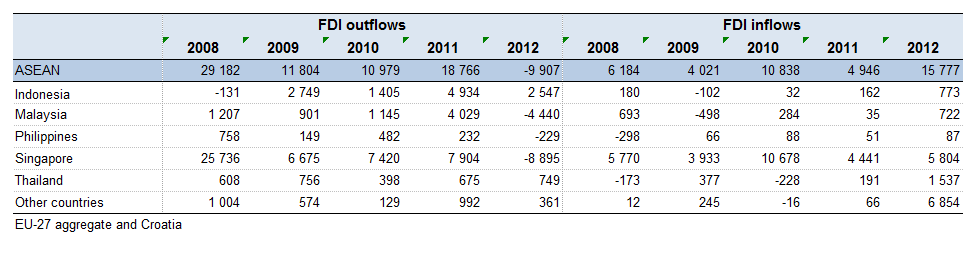 File:T6EU-28 FDI outflows and inflows to from ASEAN countries (EUR million).png