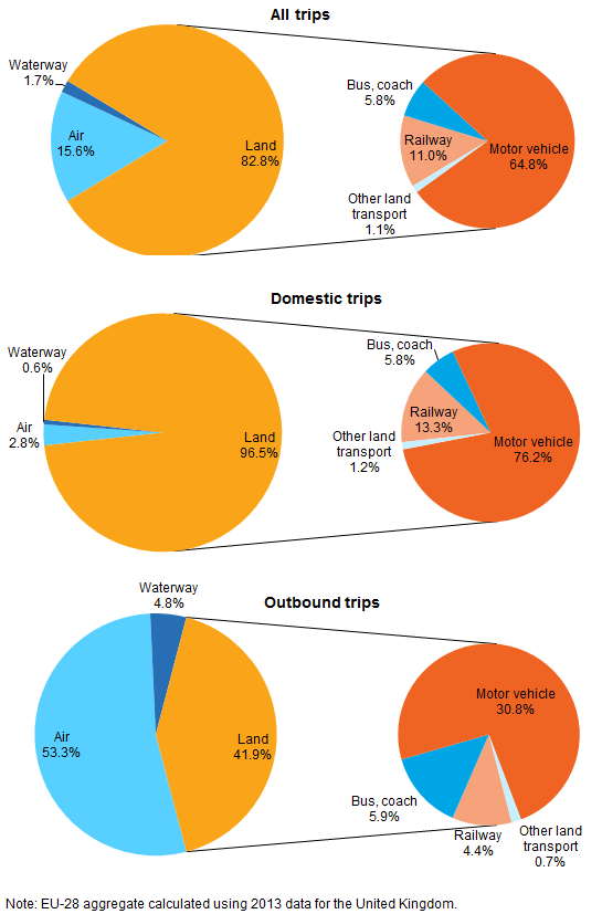 File:Trips made by EU-28 residents by main means of transport, 2015.png