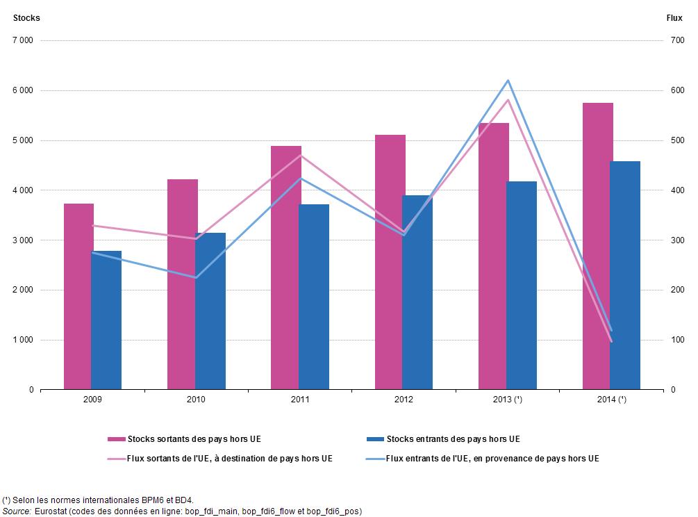 Statistiques Sur Les Investissements Directs Etrangers