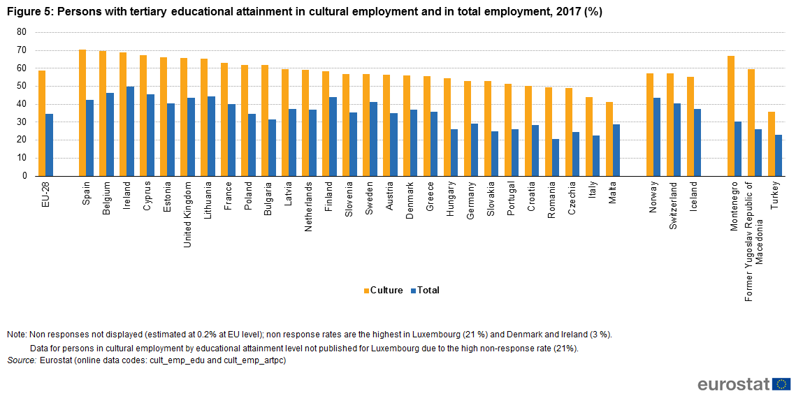 9e0f9fd1d318 Figure 5  Persons with tertiary educational attainment in cultural  employment and in total employment