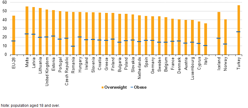 File:Proportion of overweight and of obese women, 2014.png